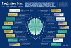 18 Cognitive Bias Examples Show Why Mental Mistakes Get Made Behavioral Economics, Teaching Economics, Economics Lessons, Behavioral Psychology, Teaching Tools, Cognitive Bias, Cognitive Behavior, Behavior Interventions, Neuroscience