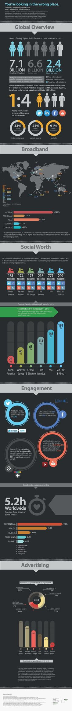 The Most Engaged Populations #infographic #Internet #socialmedia
