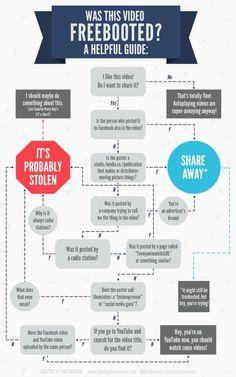 Diagramm: Handelt es sich um Freebooting?