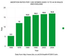 A graph created by Bioethics Today illustrating rising abortion rates in England and Wales following the legalization of abortion. The graph was created with data from the BBC.