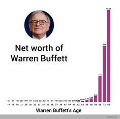 His story is well told. Warren Buffett, got in the investment game at the wee age of 11, eventually saving cash he earned from his paper route to buy farmland in his home state. He also reaped the rewards of a booming pinball machine business.