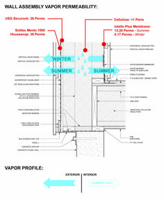 Passive house vapor profile