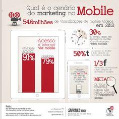 Qual é o cenário de Marketing no Mobile?