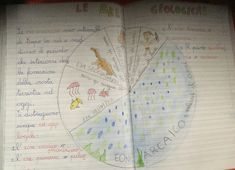 fullsizerender-36 Back To School, Bullet Journal, Education, 3, Michelangelo, Geology, Geography, Historia, First Day Of School