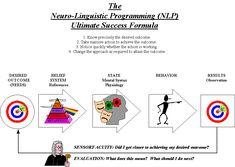 The Neuro-Linguistic Programming (NLP) Ultimate Success Formula
