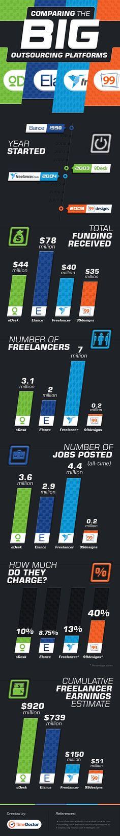 oDesk vs Elance vs Freelancer and 99designs [Infographic] - http://www.alleywatch.com/2013/07/odesk-vs-elance-vs-freelancer-and-99designs-infographic/