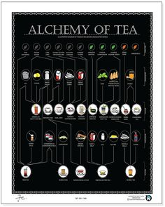 The Alchemy of tea - illustrated diagram of famous tea recipes around the world.