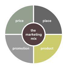 Philip Kotler- 4P markting mix
