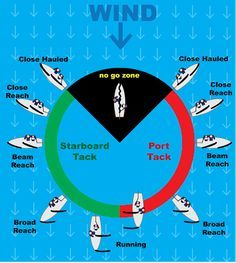 http://www.washingtonyachtclub.org/guide-intro/turning-and-points-of-sail