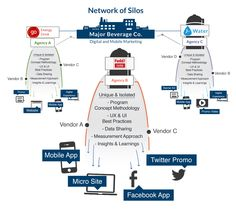 Moving From a Network of Silos to Data-Driven Collaboration
