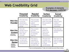 Website Credibility Grid
