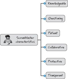 Lesson: 1 Introduction - Agile Development - Role of the Scrum Master