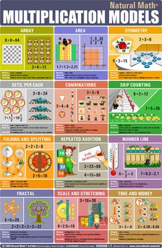 This multiplication models poster from Natural Math was too good (not to mention too beautiful) to not share! Math Strategies, Math Resources, Math Activities, Math Tips, Math For Kids, Fun Math, Kids Fun, Math Skills, Math Lessons