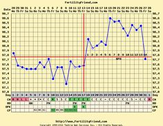 Menstrual Cycle Pre  Post Ovulation  Ovulation Calculator