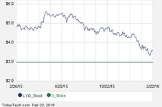 First Week of LYG October 21st Options Trading