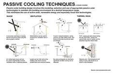 Passive Cooling Techniques Diagram