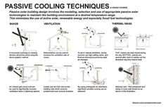 Passive Cooling Techniques Diagram