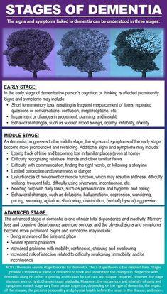 Dementia Stages Of Dementia, Dementia Symptoms, Dementia Care, Alzheimer's And Dementia, Alzheimers Awareness, Aging Parents, Signs And Symptoms, Caregiver, Health Tips
