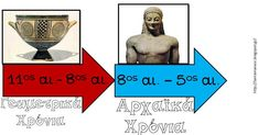 Teaching Methods, Teaching Ideas, Greek History, Teaching History, Mythology, Life Quotes, Activities, Education, School