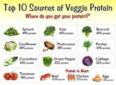 #Protein is vital for growth and repair of #cells, tissue, #bone and muscle.  So, consider one or more of the above #vegetables to add in your regular #diet for the nutrients your body needs.  #Inlifehealthcare