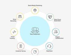Marketing Automation, Customer Relationship Management, Business Intelligence, Best Practice, Online Business, Insight, Software, Social Media, Melbourne