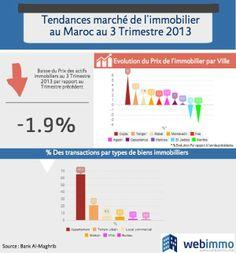 Tendances du marché de l'immobilier au Maroc au 3 Trimestre 2013 - Webimmo