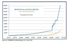 Shadow-Gold-Chart