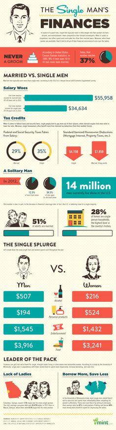 The Single Man's Finances #infographic #Finance #Men
