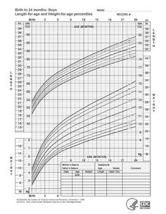 Length Weight Boys Birth 24 Months Baby Height Chart