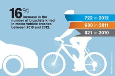 16 percent increase in the number of bicyclists killed in motor vehicle crashes between 2010 and 2012.
