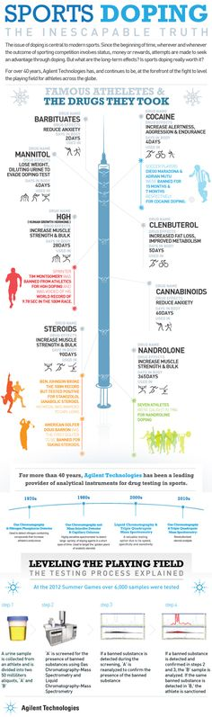 Performance Enhancing Sports Doping Drugs and Facts