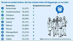 DAGPENGE. Flest i job i borgerlige kommuner De ti kommuner, der har fået flest dagpengeudfaldne i arbejde er alle ledet af borgerlige borgmestre D. 3 SEP 2014
