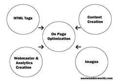 on page optimization, how to do on page optimization, what is on page optimization, what is SEO