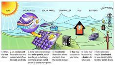 Afficher l'image d'origine Sun Solar, Solar Energy, Eco City, Solar Panels, Minnesota, Solar Power, Sun Panels, Solar Power Panels