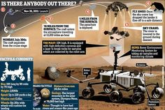 Mars science laboratory, Curiosity rover. Paving the way for biologists and geologists in the 2030's.