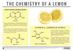 Food Chemistry - Chemistry of a Lemon