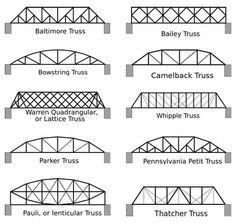 Spaghetti Bridges Activity In 2020 Roof Truss Design Bridge Structure Bridge Engineering
