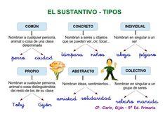 English Class, Things I Want, Teacher, Education, Learning, School, Tips, Spanish, Writing Strategies