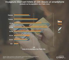 Qui sont les voyageurs mobiles? Les insights du travel flash report de Criteo | Viuz