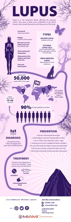 Join our support & Repin our infographic! #HMHDiscovery #Lupus