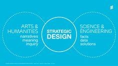 STRATEGIC DESIGN AS CATALYST FOR ORGANIZATIONAL INNOVATIVENESS | Joakim Formo | HelsIT 2015 | Ericsson External | 2015-10-...