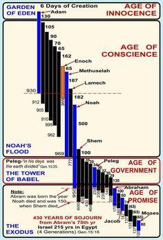 430 years