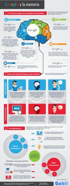 Crea y aprende con Laura: Cómo afecta Google a nuestra memoria #Infografía