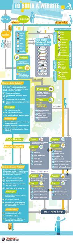 Building a Website for Dummies #Infographic , #Infografía, Clique aqui http://www.estrategiadigital.pt/e-book-gratuito-ferramentas-para-websites/ e faça agora mesmo Download do nosso E-Book Gratuito sobre FERRAMENTAS PARA WEBSITES