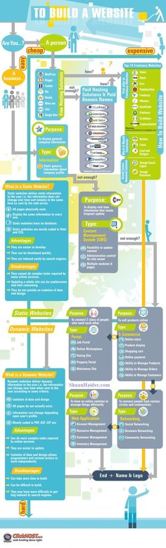 Geeky Stuffs: Building a Website for Dummies (Infographic).