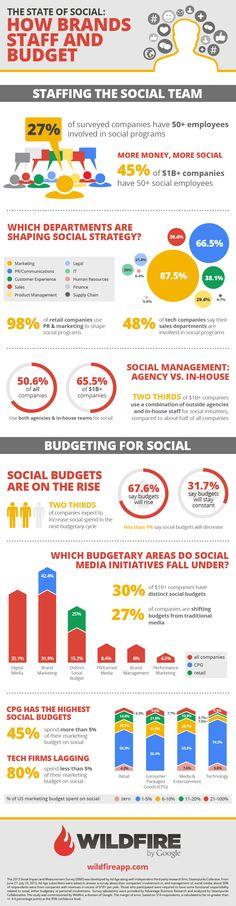 Infographic: hoe merken mensen en budget inzetten voor social