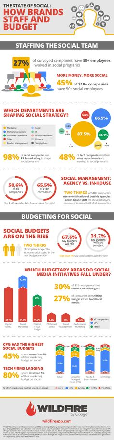 How brands staff and budget for  #SocialMedia #infographic