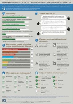Infographics Why all organisations should implement Social Media Strategy