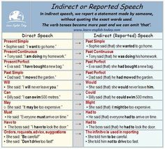 REPORTED or INDIRECT SPEECH