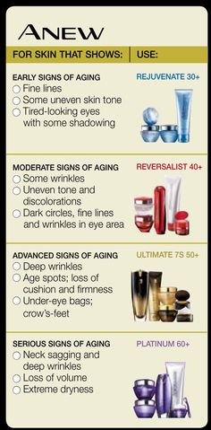 Brief overview of the differences in ANEW skin care lines…